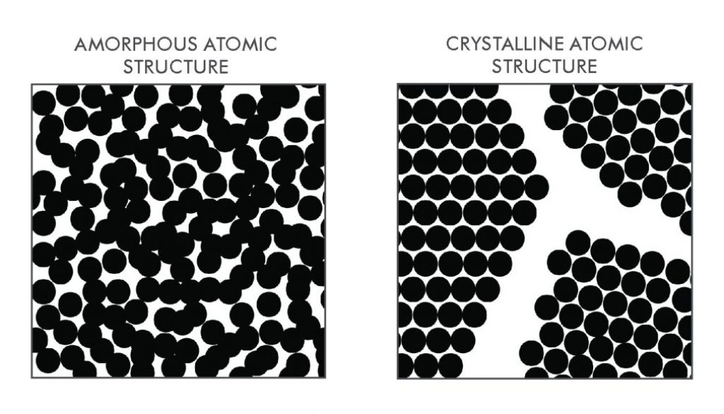 Atomic structure of metal